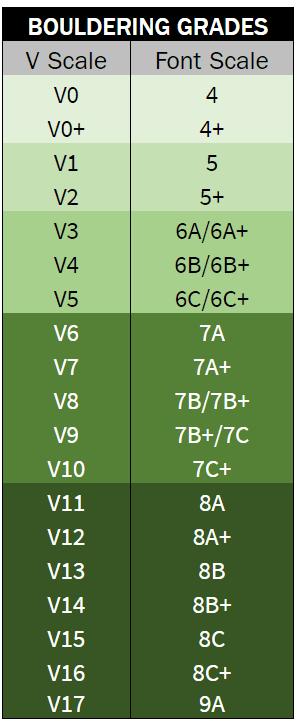Bouldering grades conversion chart